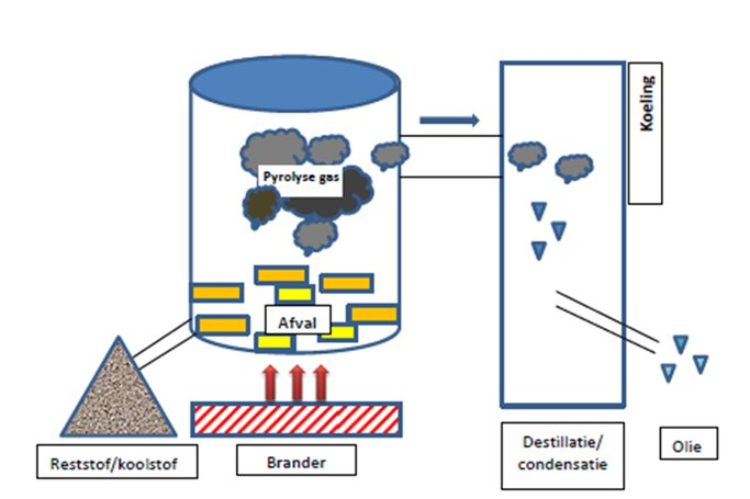 Schematic representation of the pyrolysis process